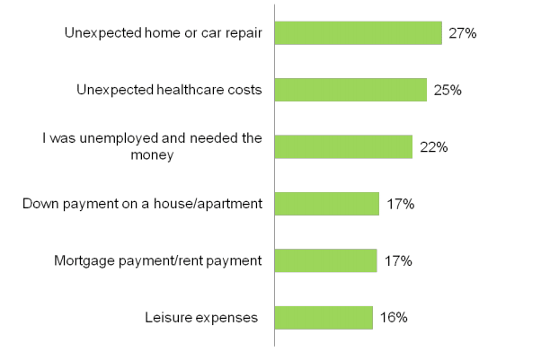 Bar chart survey results of why participants pulled money prematurely out of retirement fund