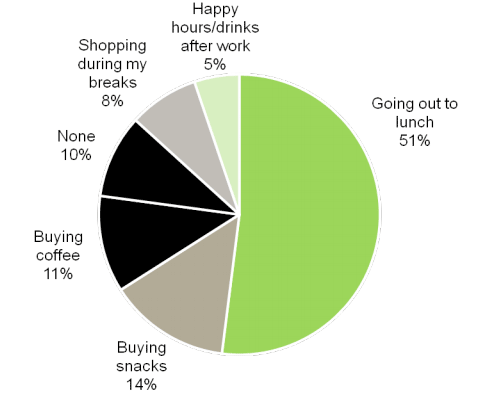 Pie chart survey results of what participants spend the most on at work