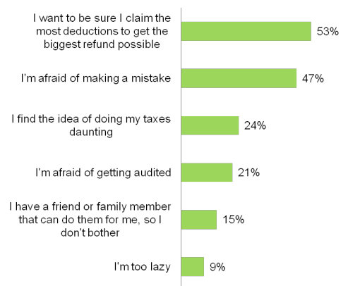 Bar chart survey results of why participants didn't do their own taxes in 2013