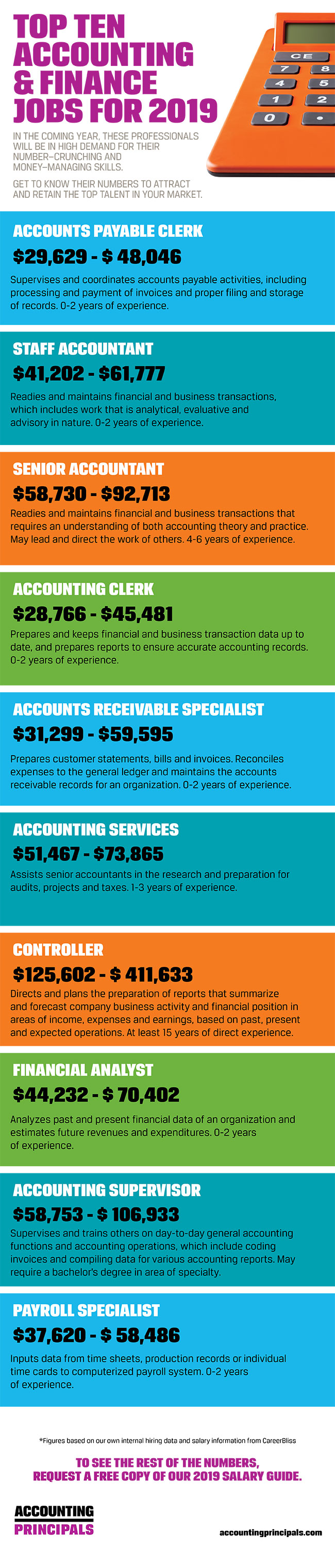 Infographic of top ten accounting and finance jobs for 2019