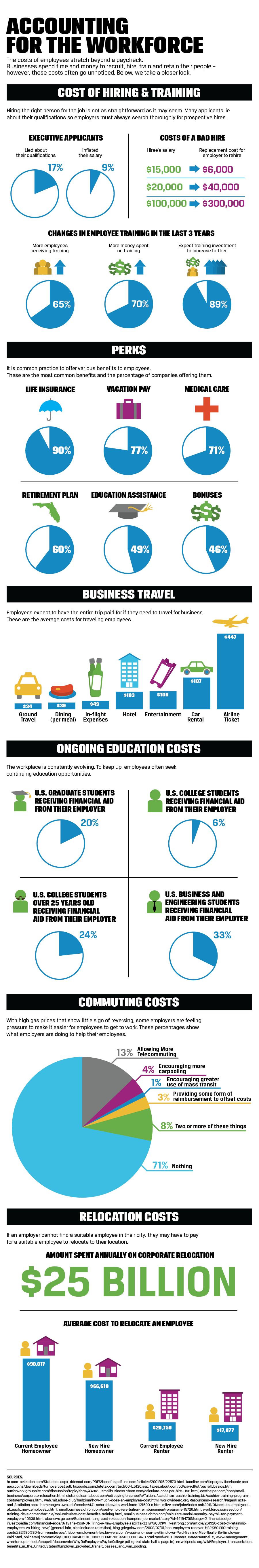 Infographic of costs of employees beyond paychecks such as hiring and training, perks, travel, education, commuting