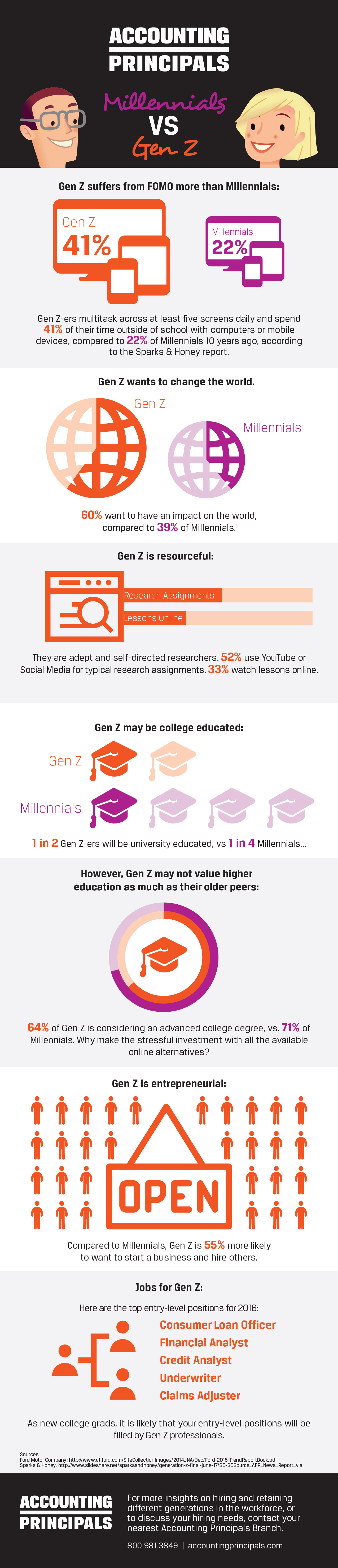 Millennials vs Generation Z Infographic