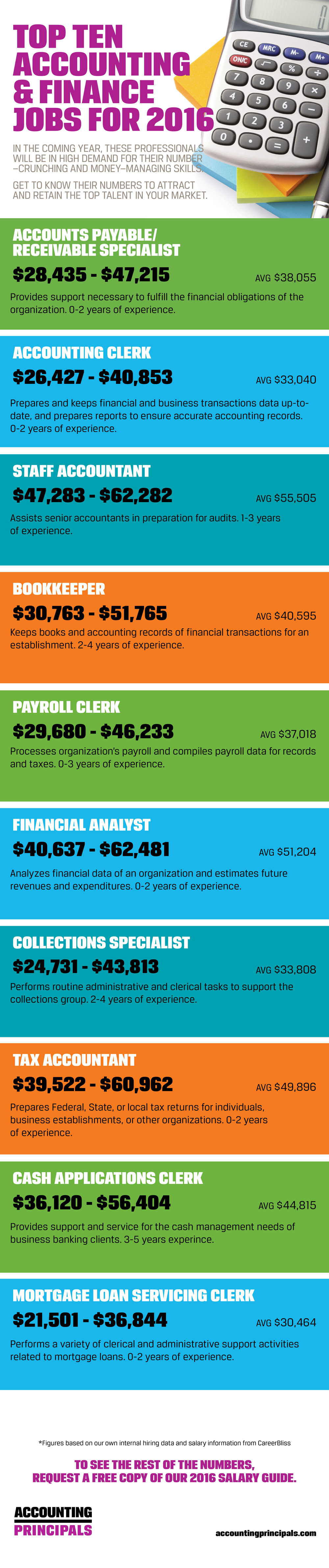 top hottest accounting and finance jobs in  advice resources