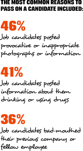 The most common reasons to pass on a candidate included: 46% - Job candidates posted provocative or inappropriate photographs or information. 41% - Job candidates posted information about them drinking or using drugs. 36% - Job candidates bad-mouthed their previous company or fellow employee.