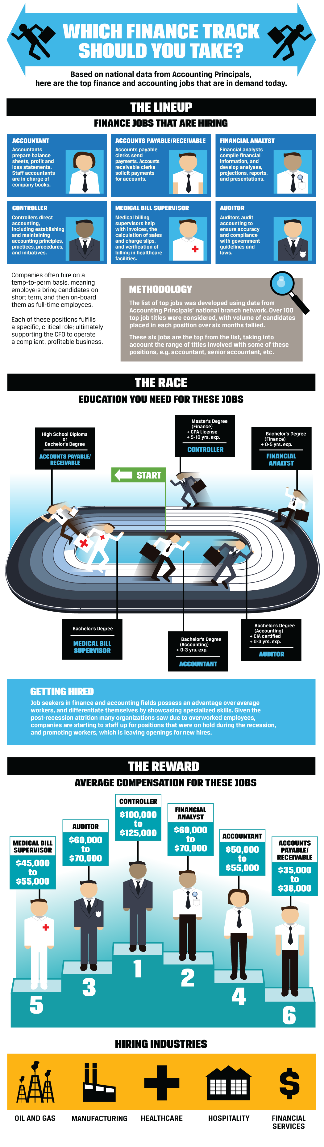 Which finance track should you take infographic: the lineup, the race, the reward